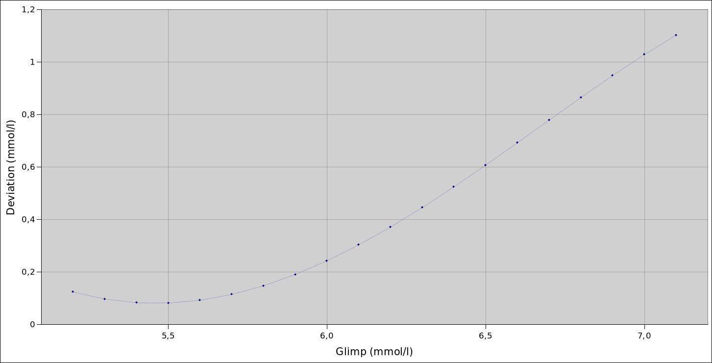 glimp-vs-xceed-deviation-mmol