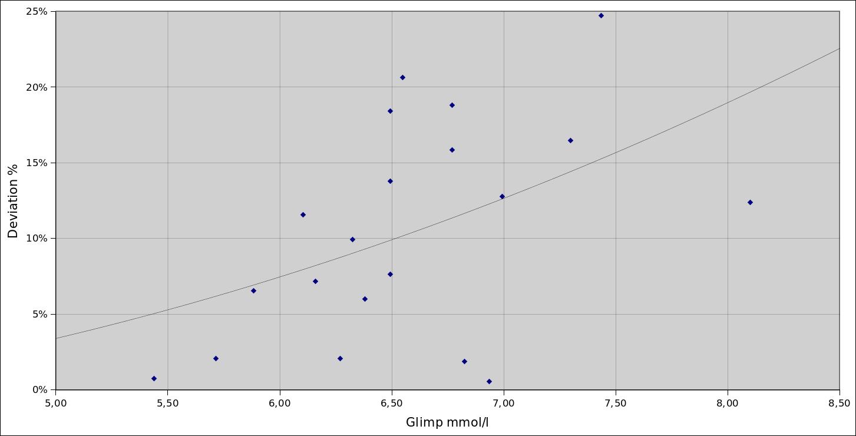 glimp-vs-xceed-deviation