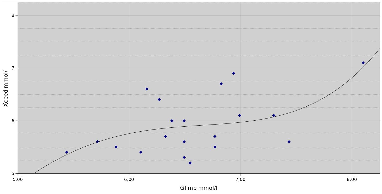 glimp-vs-xceed-regression